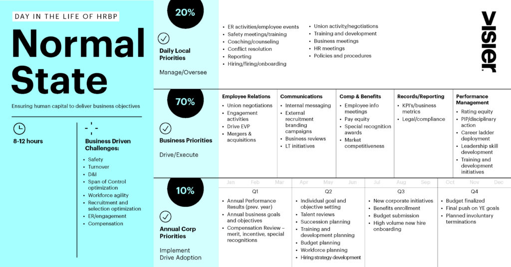 This graphic shows what the normal responsibilities of an HR business partner are and how much of their work is devoted to different priorities.