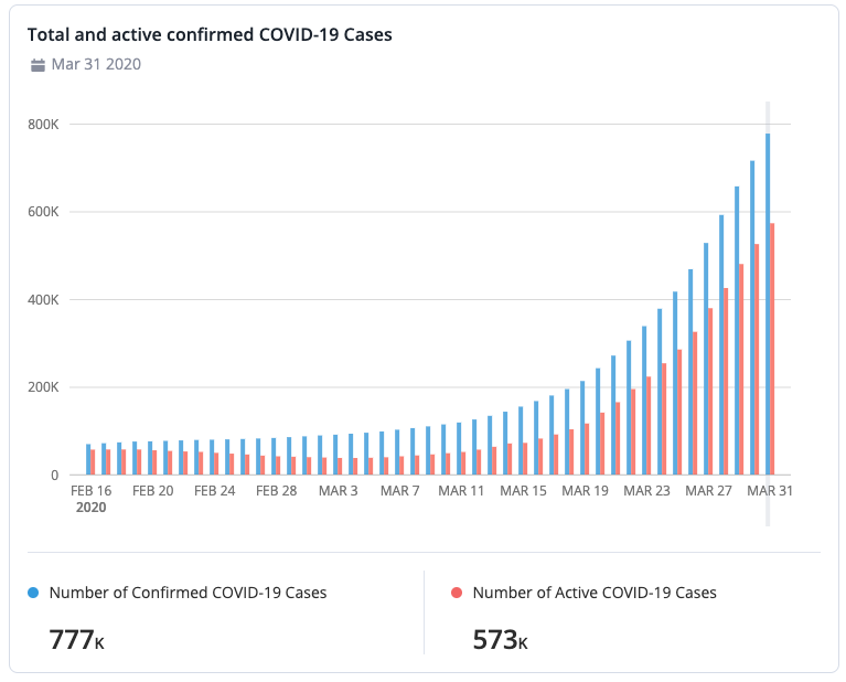 This graphic charts the total and active confirmed COVID-19 cases to aid with absence management. Fictional data used.