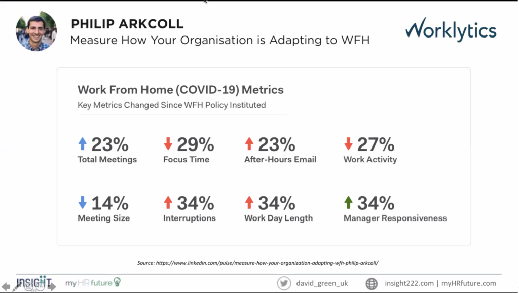 This graphic from Worklytics shows how their key metrics have changed since their work from home policy was instituted