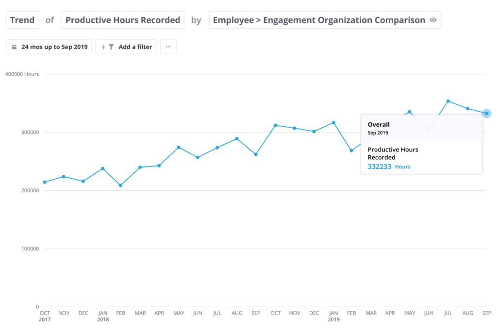 Visual showing the trend of productive hours recorded to employee engagement results