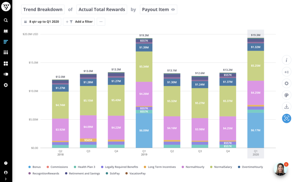 Analyze your actual total reward cost by payout type to help you understand the breakdown of your total rewards. Fictional data used.