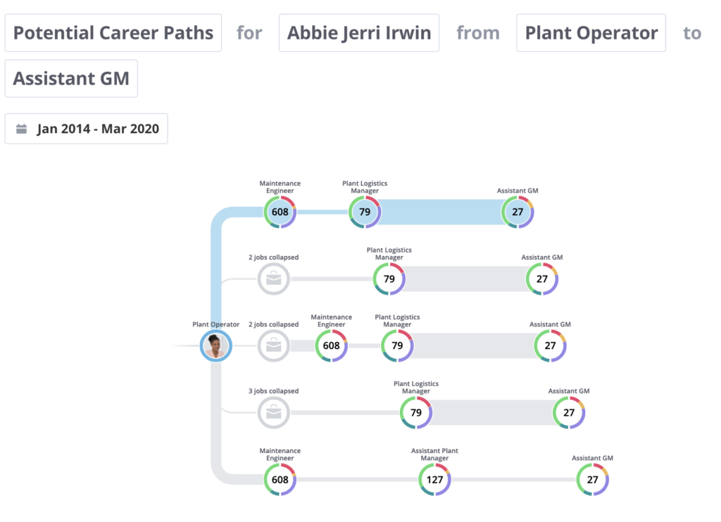This graphic shows a career path from plant operator to assistant GM at a fictional organization. It demonstrates what kind of insights are possible when the right data is connected together.