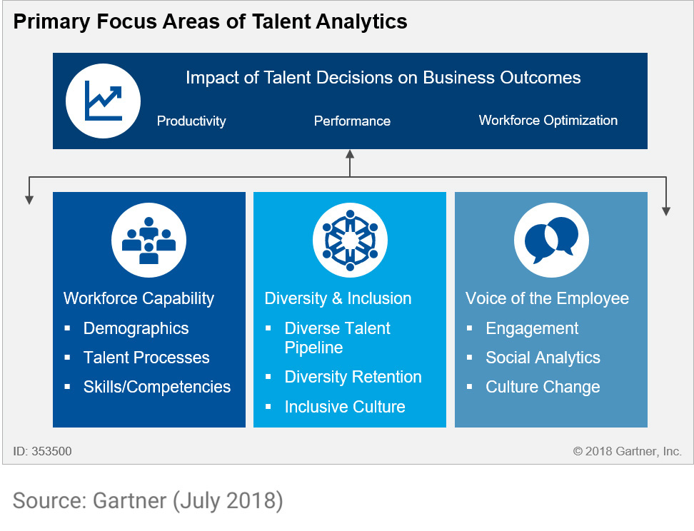 Leaders Need Talent Analytics and Insights to Drive Change and Improve Organizational Performance, Helen Poitevin, 8 January 2020.