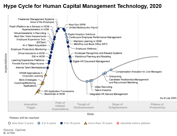 Figure 1. Hype Cycle for Human Capital Management Technology, 2020