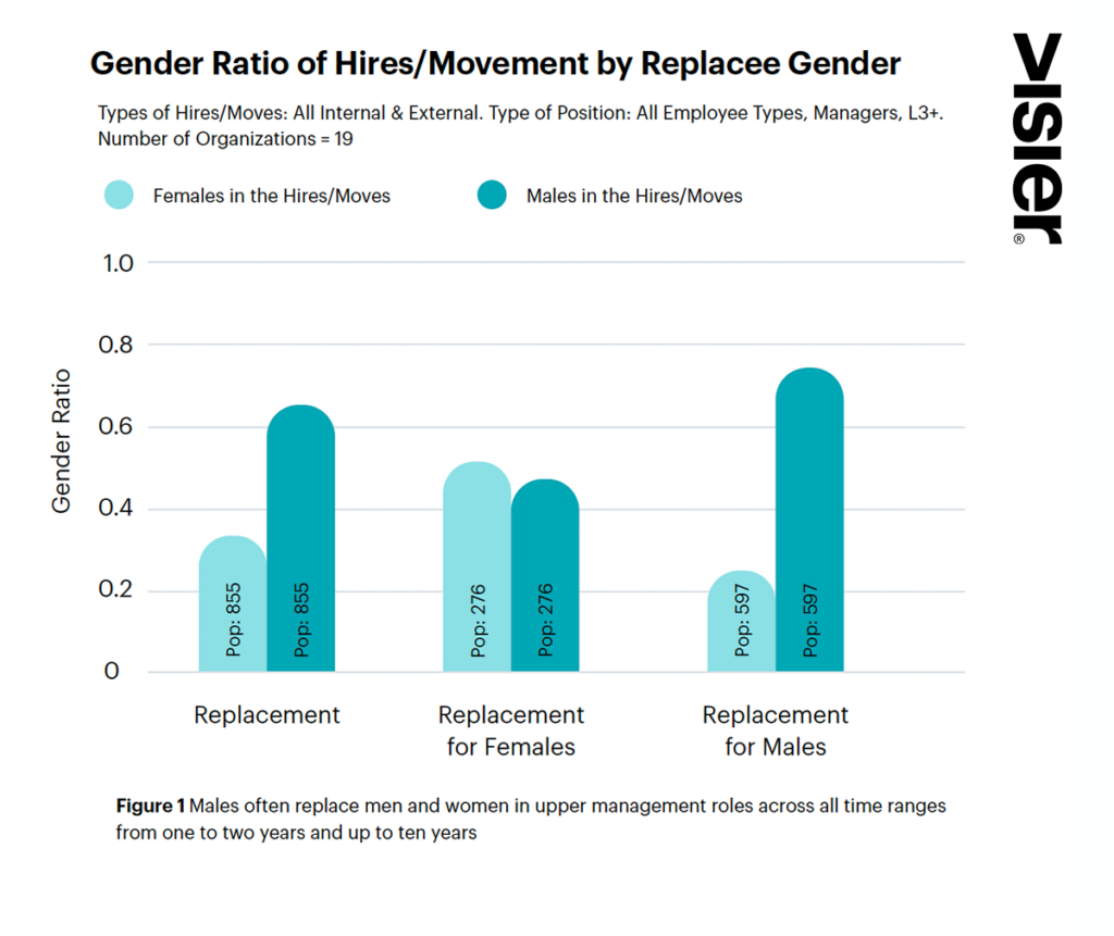Glass Ceiling Report Figure showing men most often replace men and women in upper management positions