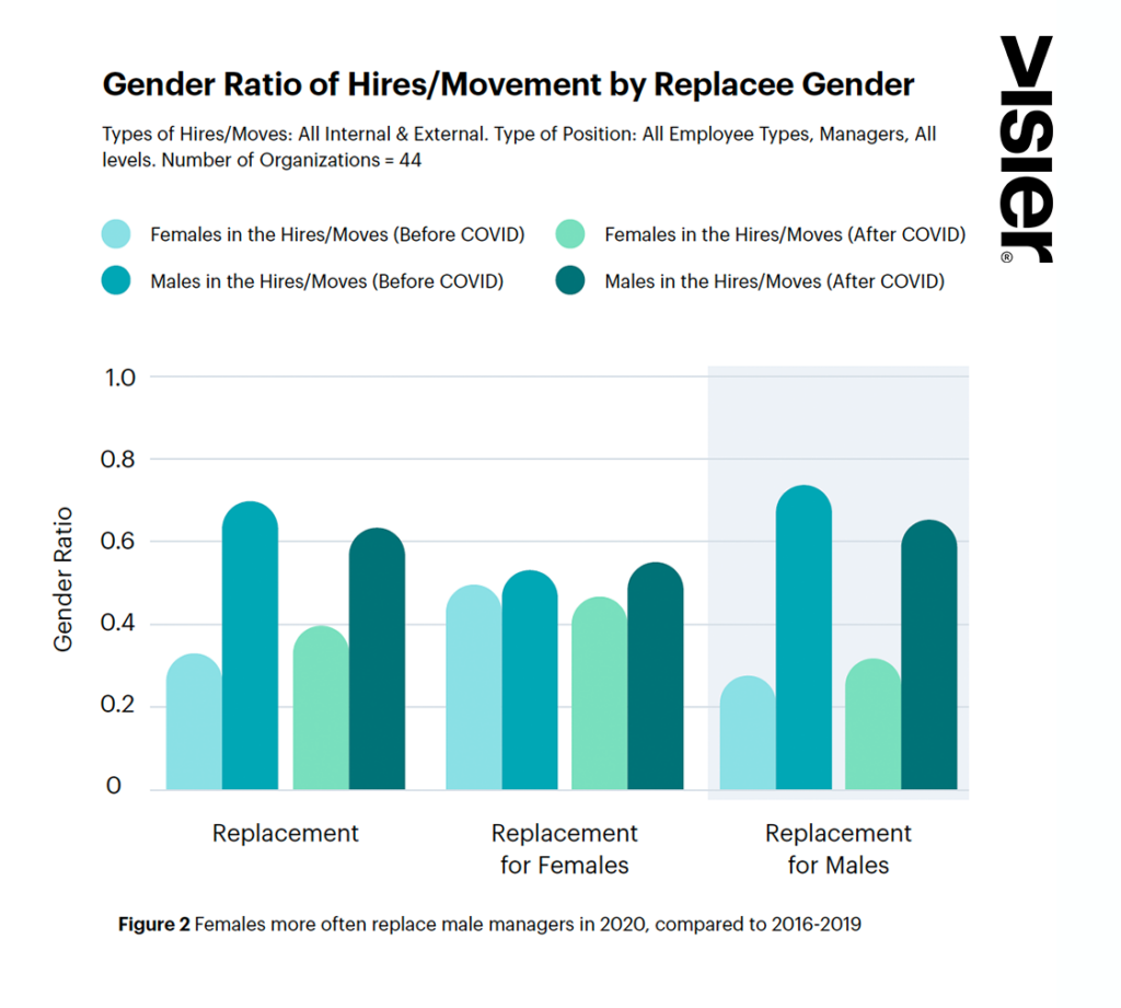 Glass Ceiling Report Figure showing more women replacing men and women in lower management positions