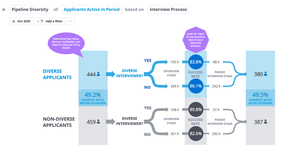 Screenshot of Pipeline Diversity of Applicants Active in Period based on Interview Process