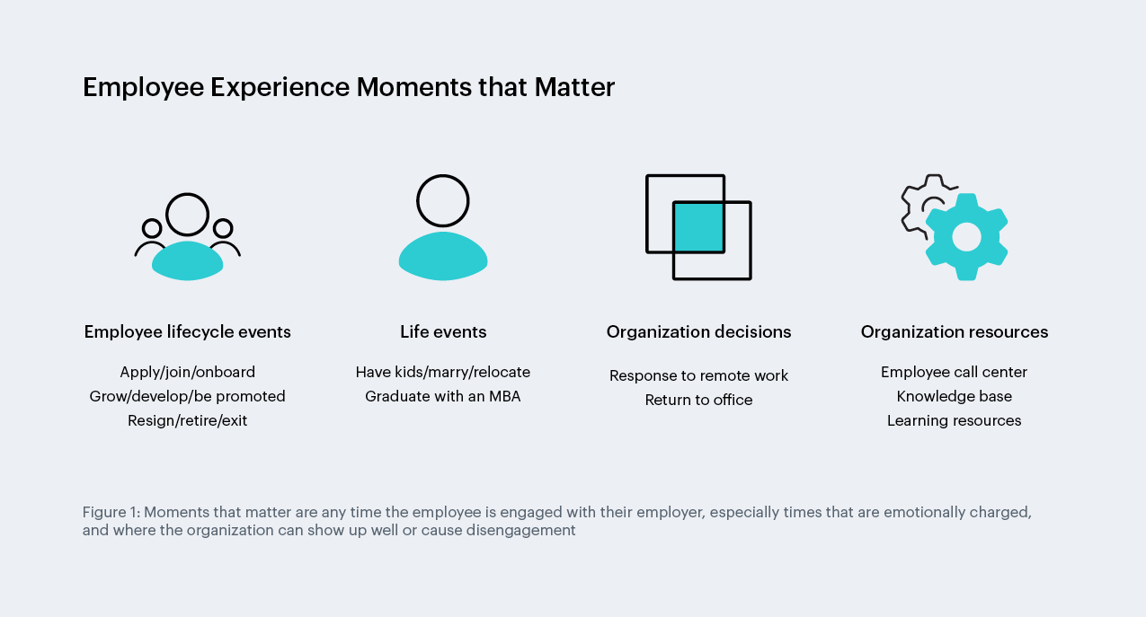 Moments that matter are any time the employee is engaged with their employer, especially times that are emotionally charged, where the organization can show up well or cause disengagement.