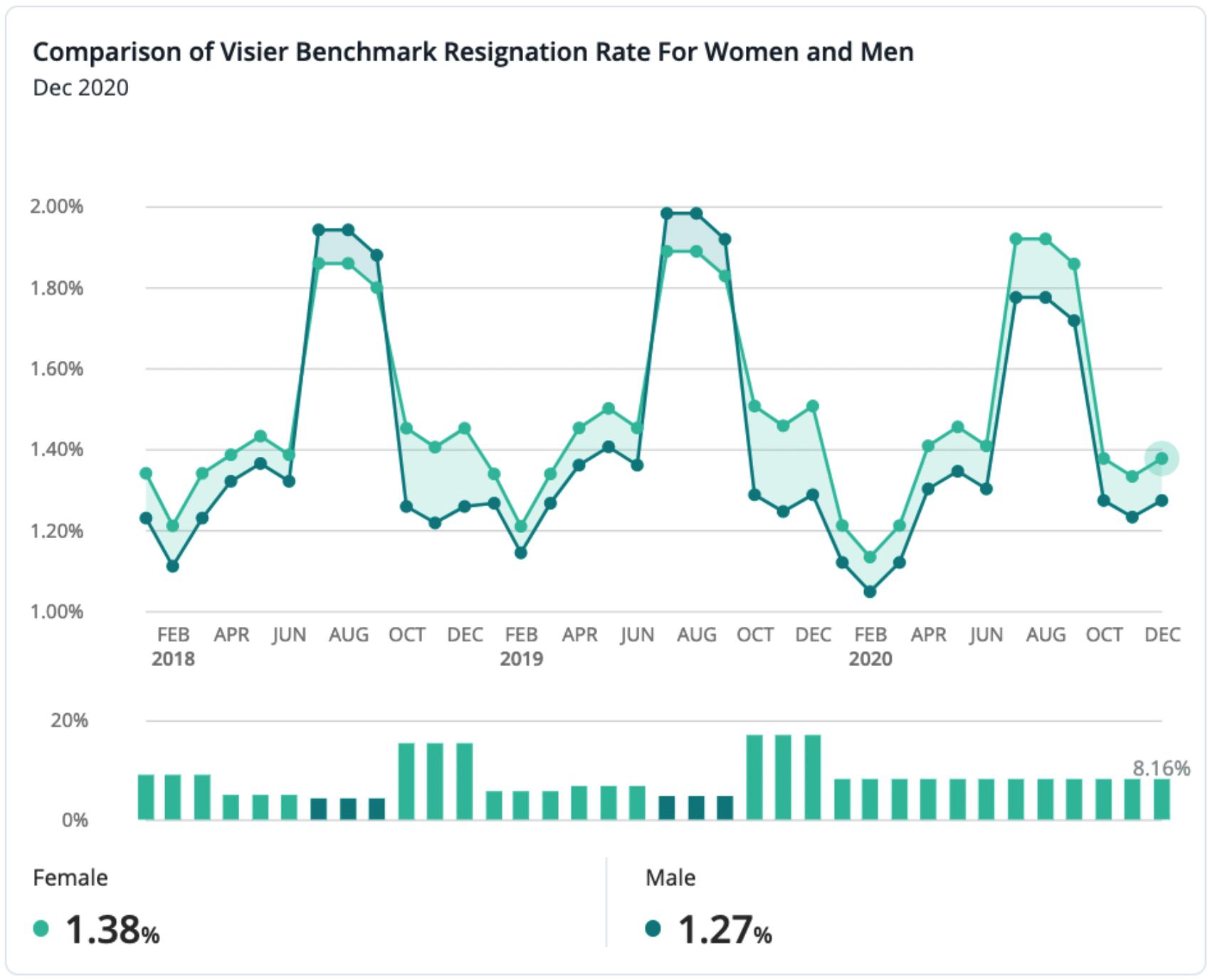 Resignation Rate