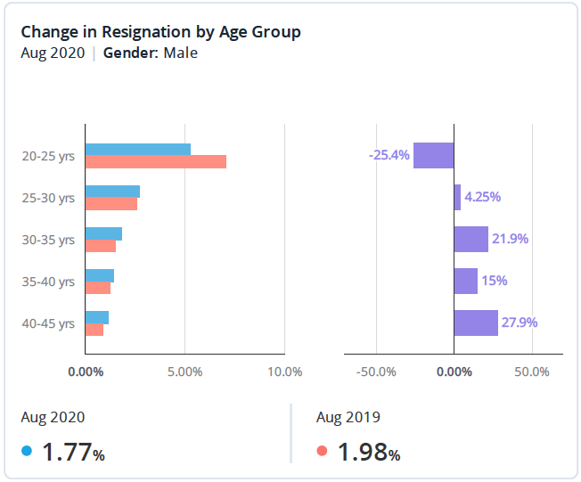 Change in Resignation by Age Group
