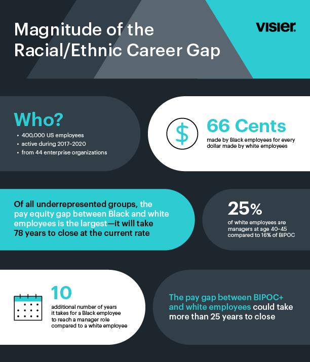 Magnitude of the Rachial/Ethnic Career Gap