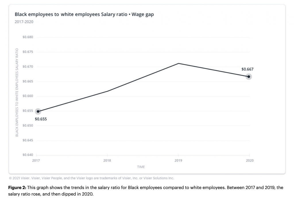 Black employees will not see pay equity for another 78 years.